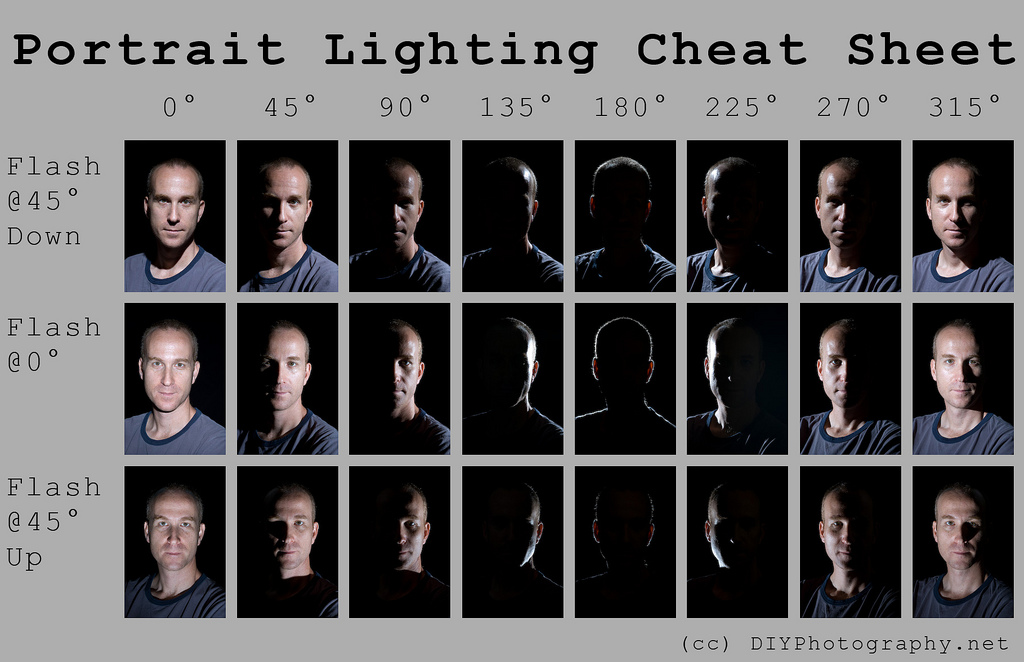 Lighting Cheat Sheet from DIY Photography Resource