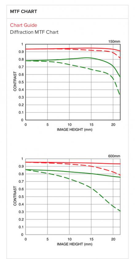Sigma MTF Charts