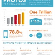 Infographic: There Will Be One Trillion Photos Taken in 2015