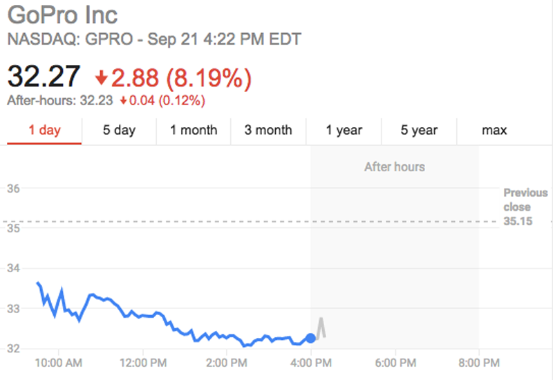 GoPro Stock Hits Record Low