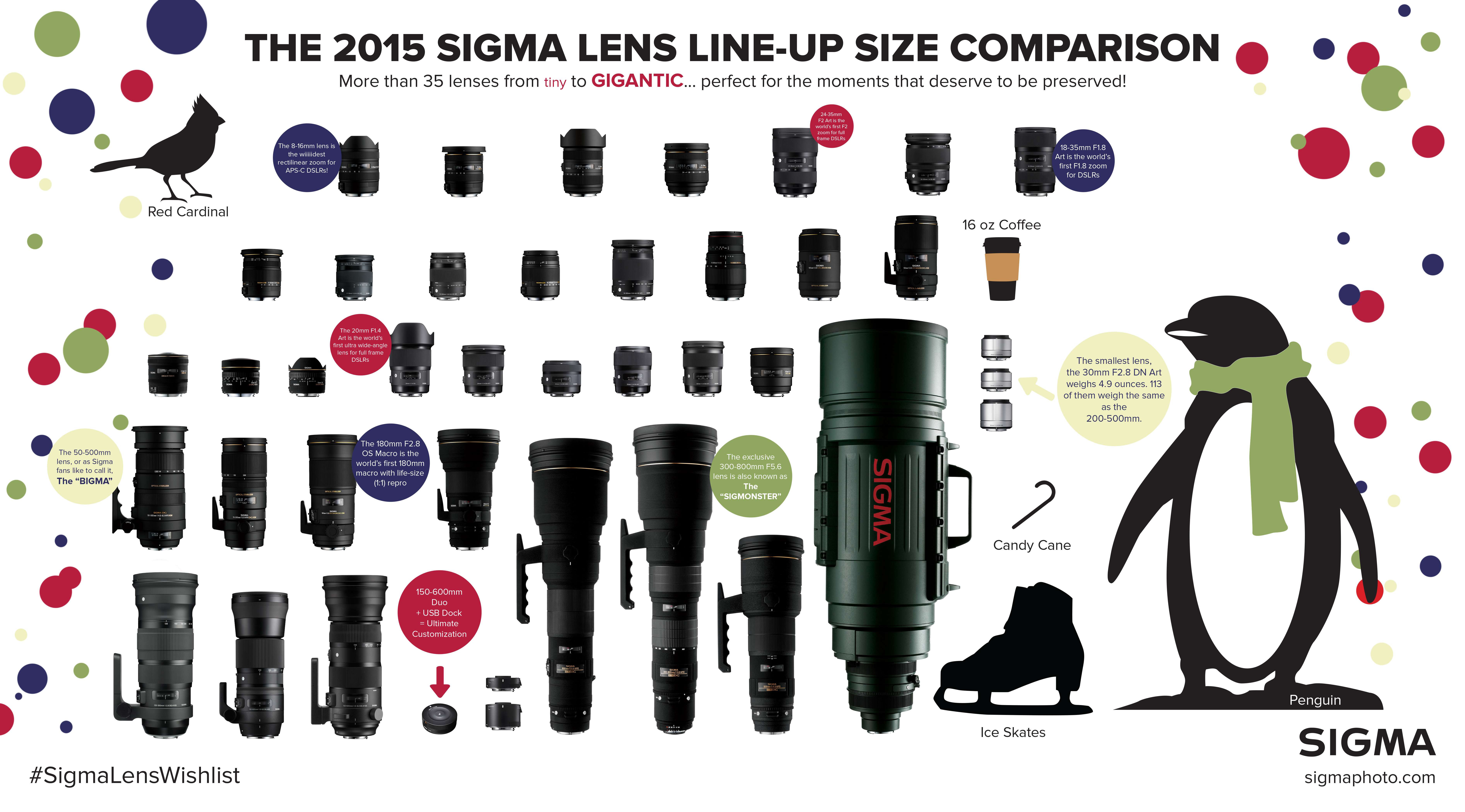 2015 Sigma Lenses to Scale