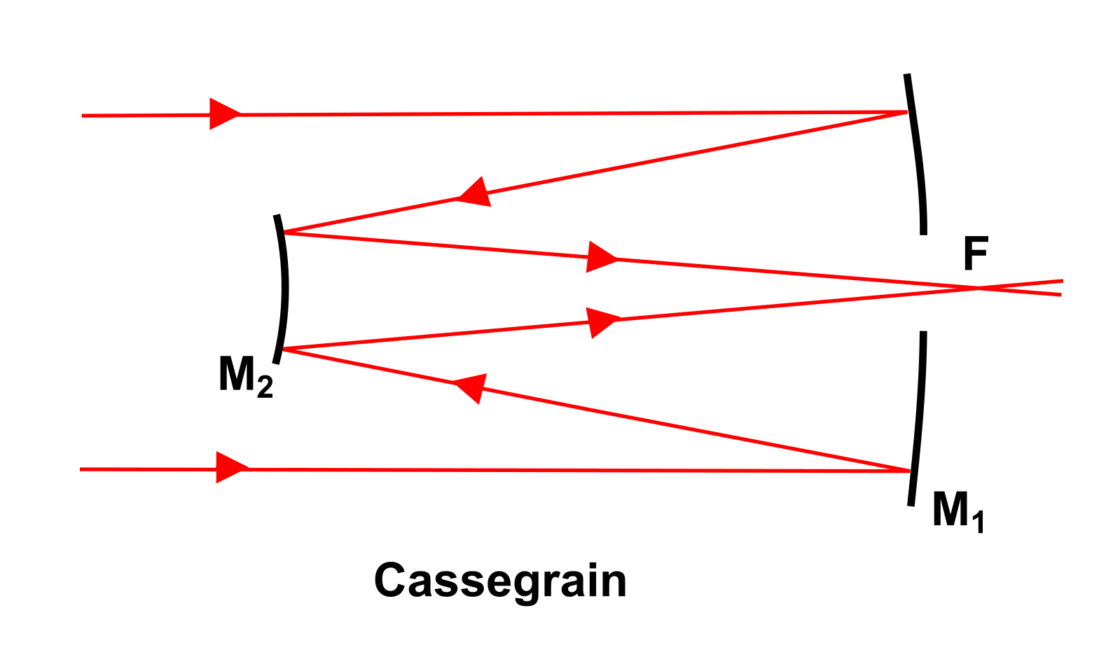 Diagram_Reflector_Cassegrain