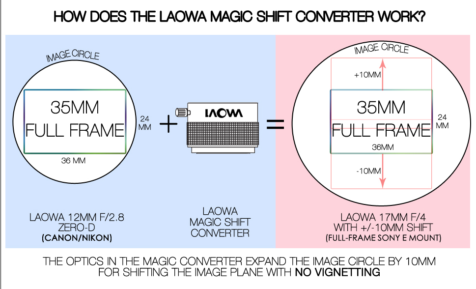 Laowa_Magic_Shift_Converter