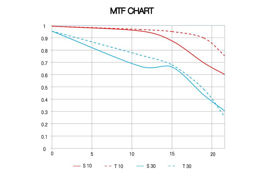 MTF_new